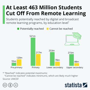 Remote Learning: 463 Million Students Left Behind, African Children Hit Most